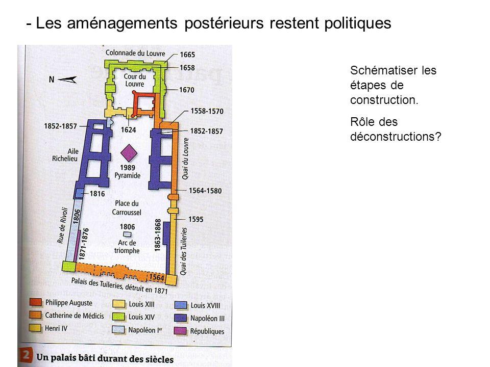 - Les aménagements postérieurs restent politiques
