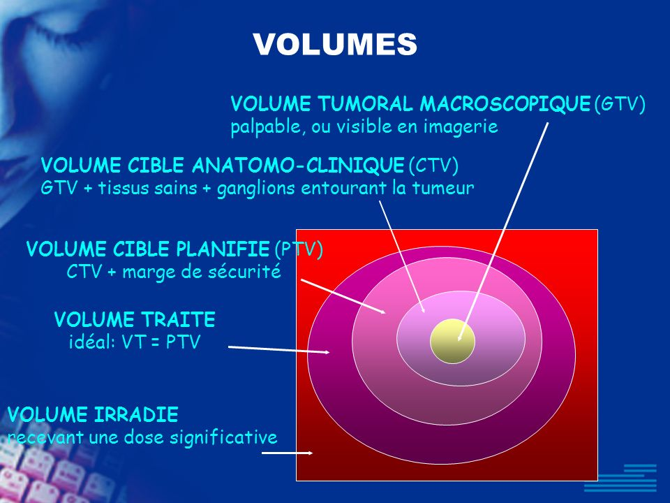 VOLUME CIBLE PLANIFIE (PTV)