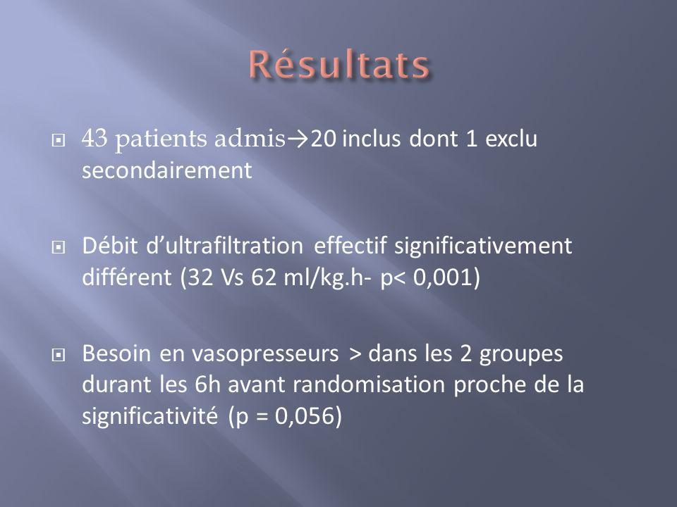 Résultats 43 patients admis→20 inclus dont 1 exclu secondairement