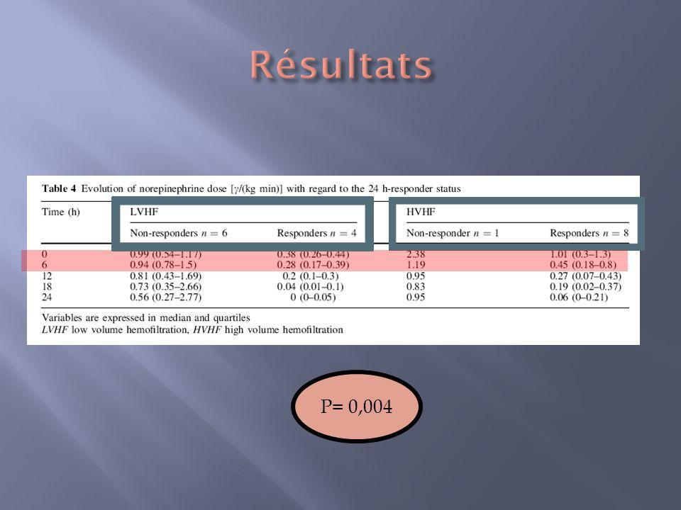 Résultats P= 0,004