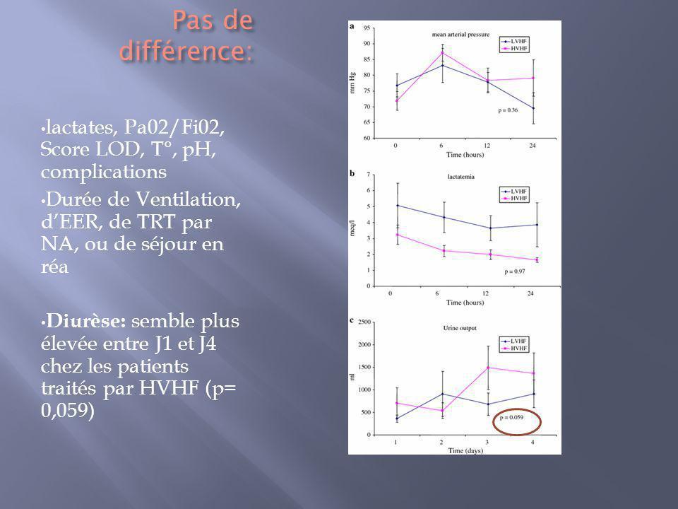 Pas de différence: lactates, Pa02/Fi02, Score LOD, T°, pH, complications. Durée de Ventilation, d'EER, de TRT par NA, ou de séjour en réa.