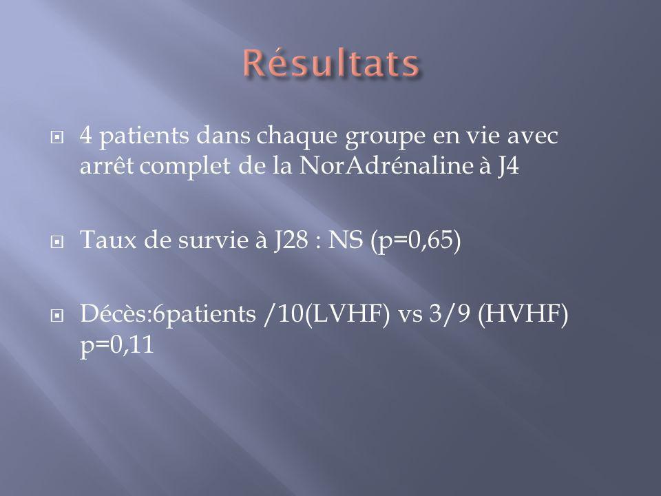 Résultats 4 patients dans chaque groupe en vie avec arrêt complet de la NorAdrénaline à J4. Taux de survie à J28 : NS (p=0,65)