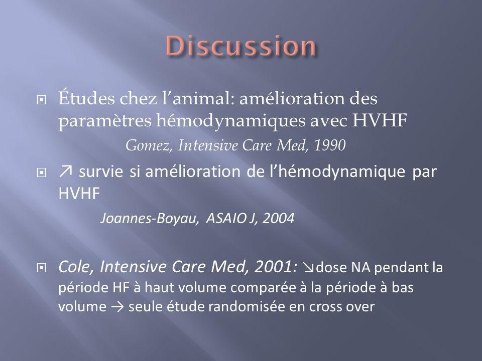 Discussion Études chez l'animal: amélioration des paramètres hémodynamiques avec HVHF. Gomez, Intensive Care Med, 1990.