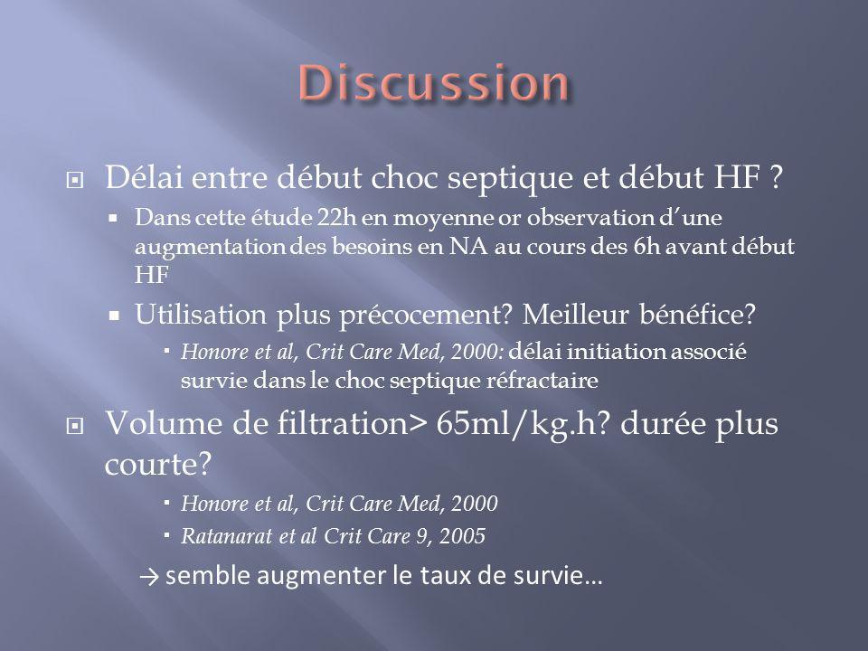 Discussion Délai entre début choc septique et début HF