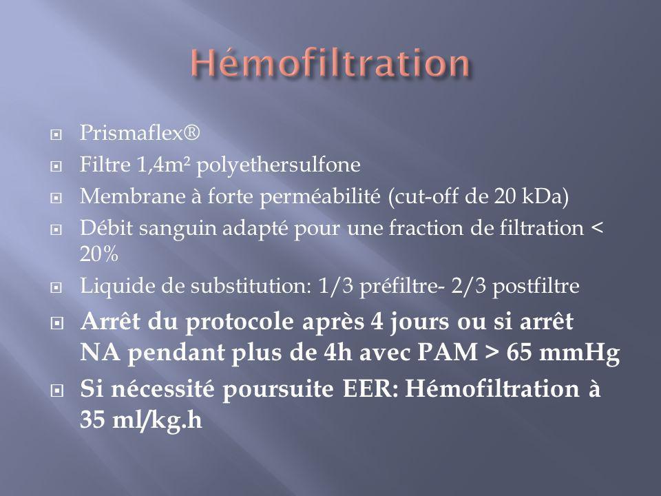 Hémofiltration Prismaflex® Filtre 1,4m² polyethersulfone. Membrane à forte perméabilité (cut-off de 20 kDa)