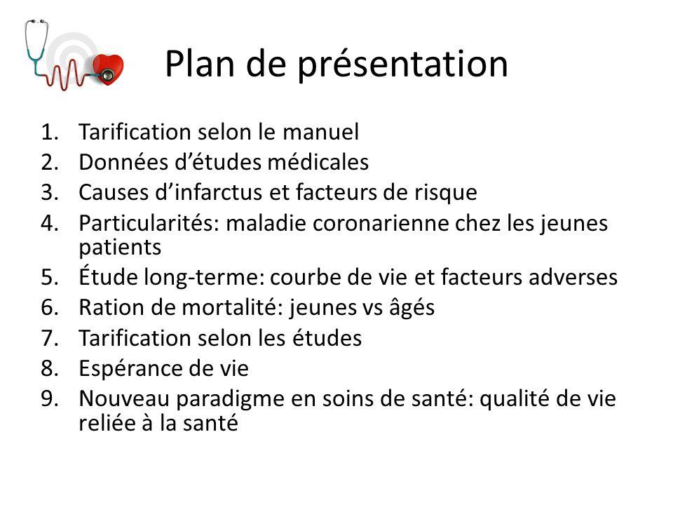 Plan de présentation Tarification selon le manuel