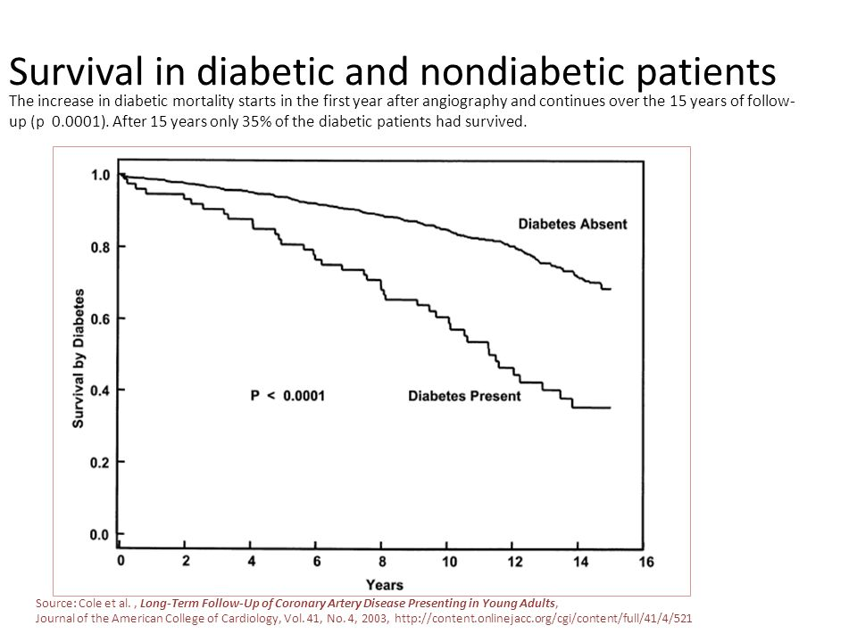 Survival in diabetic and nondiabetic patients