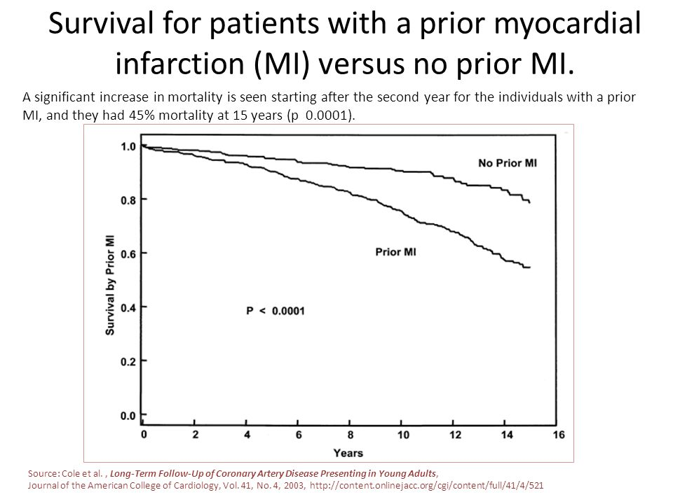 Survival for patients with a prior myocardial infarction (MI) versus no prior MI.