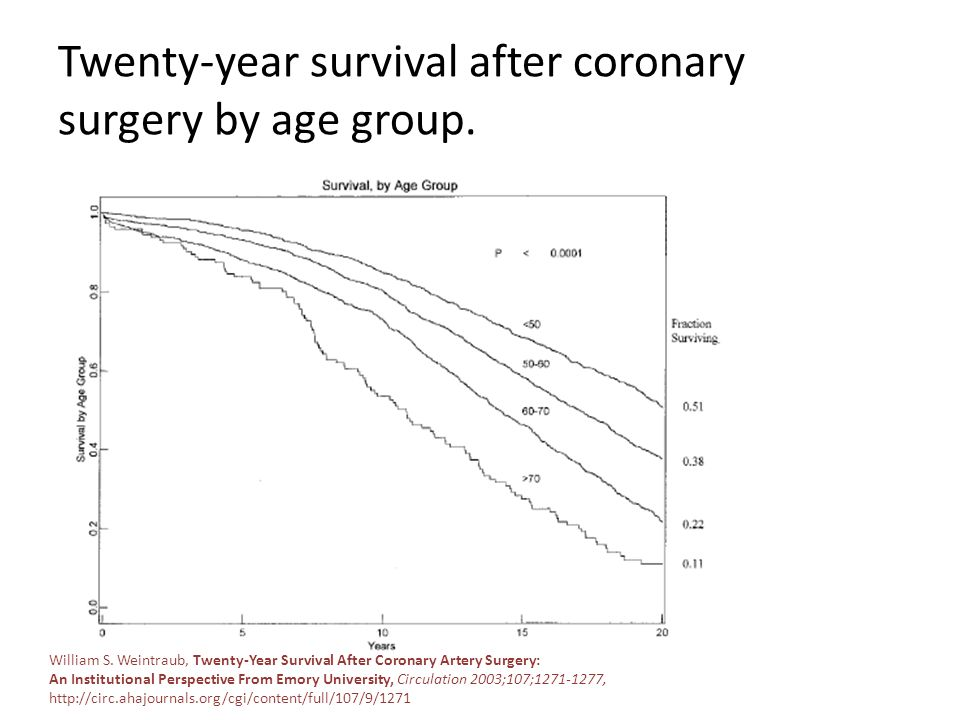 Twenty-year survival after coronary surgery by age group.