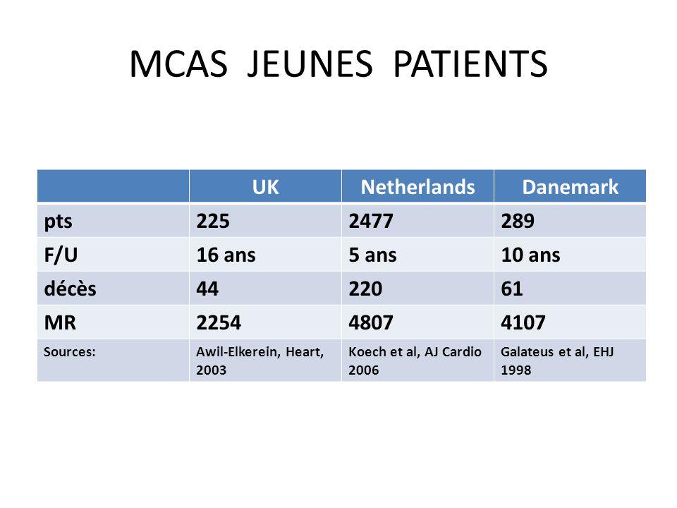 MCAS JEUNES PATIENTS UK Netherlands Danemark pts 225 2477 289 F/U