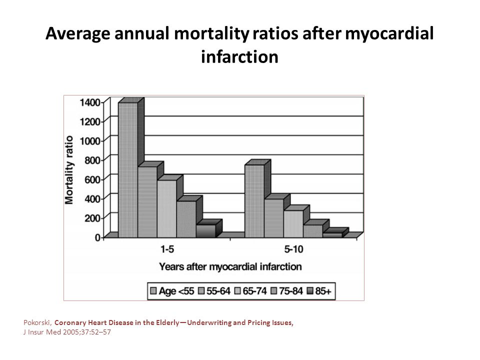 Average annual mortality ratios after myocardial infarction