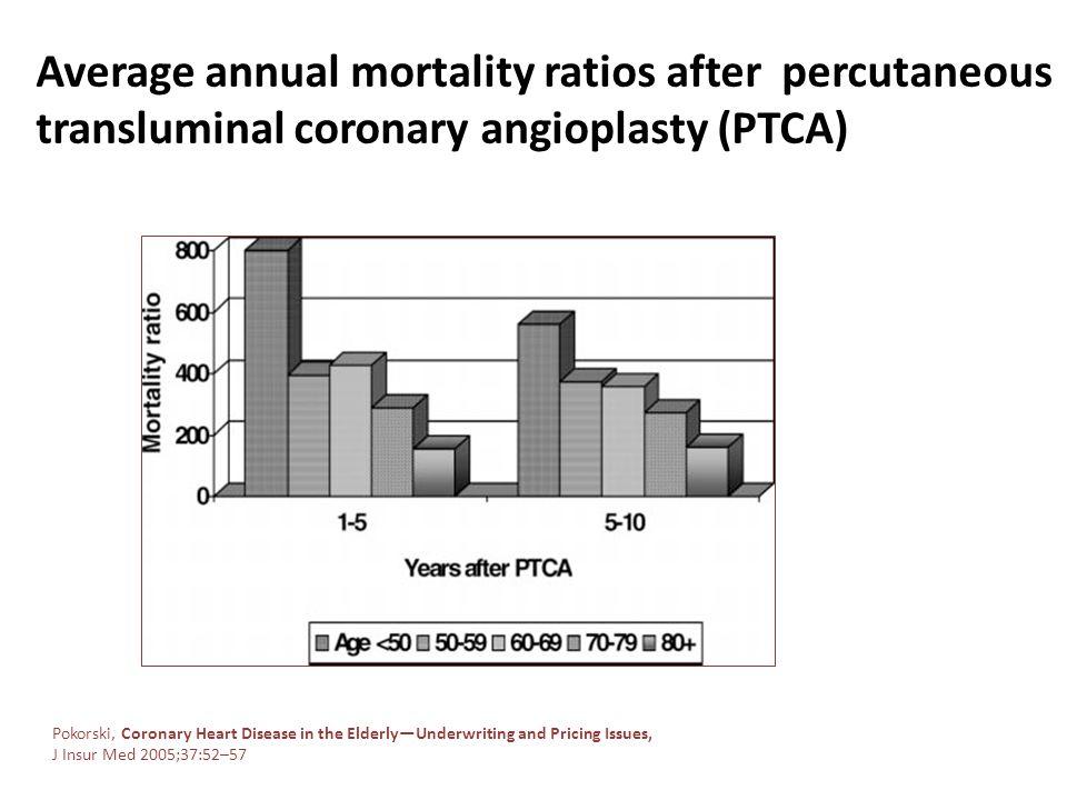 Average annual mortality ratios after percutaneous transluminal coronary angioplasty (PTCA)