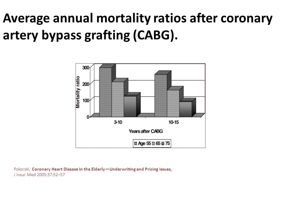 Average annual mortality ratios after coronary artery bypass grafting (CABG).