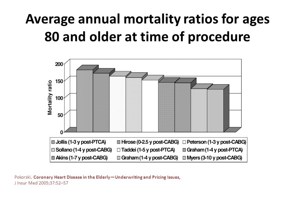 Average annual mortality ratios for ages 80 and older at time of procedure