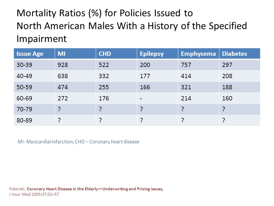 Mortality Ratios (%) for Policies Issued to North American Males With a History of the Specified Impairment