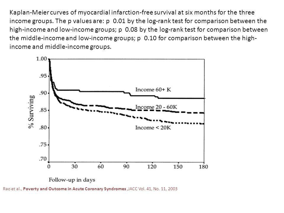 Kaplan-Meier curves of myocardial infarction-free survival at six months for the three income groups. The p values are: p 0.01 by the log-rank test for comparison between the high-income and low-income groups; p 0.08 by the log-rank test for comparison between the middle-income and low-income groups; p 0.10 for comparison between the high-income and middle-income groups.