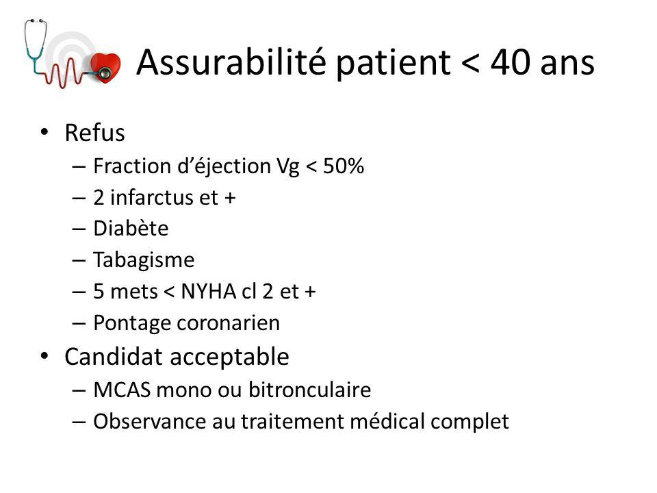 Assurabilité patient < 40 ans