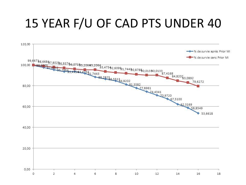 15 YEAR F/U OF CAD PTS UNDER 40