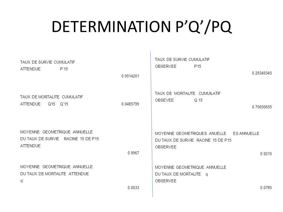 DETERMINATION P'Q'/PQ