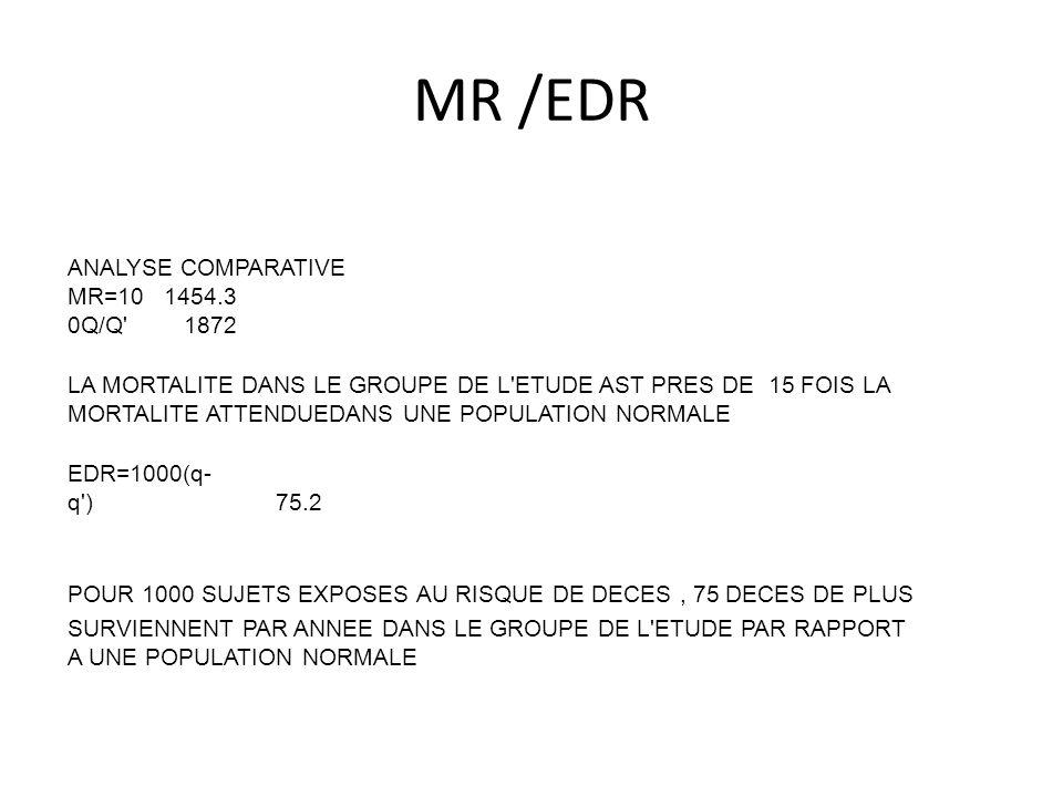 MR /EDR ANALYSE COMPARATIVE MR=100Q/Q 1454.31872