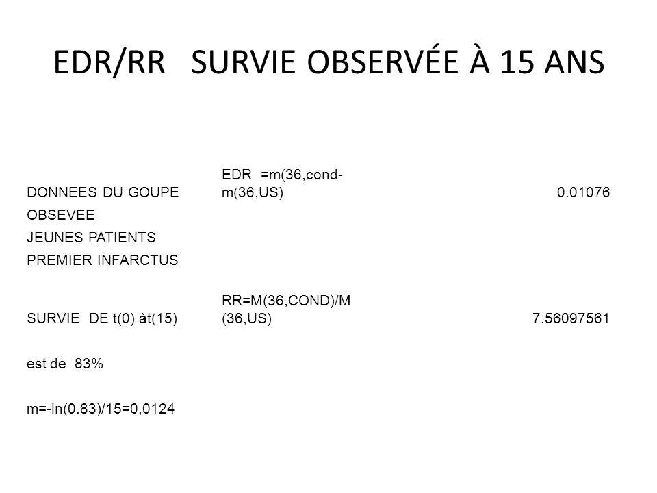 EDR/RR SURVIE OBSERVÉE À 15 ANS