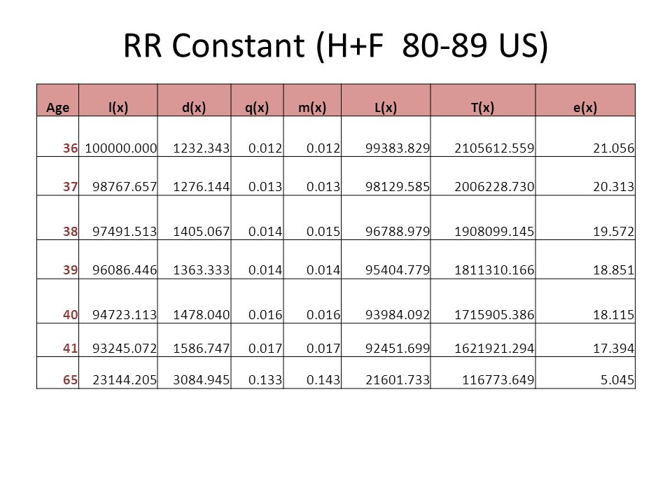 RR Constant (H+F 80-89 US) Age l(x) d(x) q(x) m(x) L(x) T(x) e(x) 36