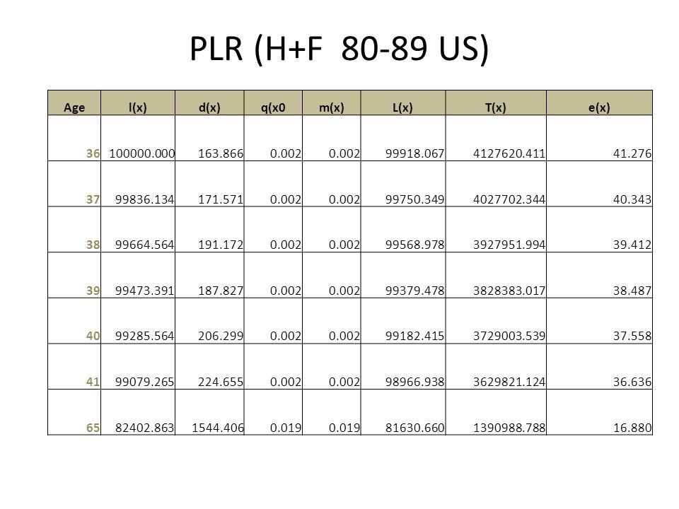 PLR (H+F 80-89 US) Age l(x) d(x) q(x0 m(x) L(x) T(x) e(x) 36