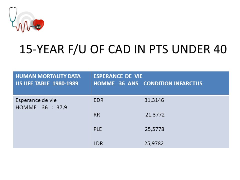 15-YEAR F/U OF CAD IN PTS UNDER 40