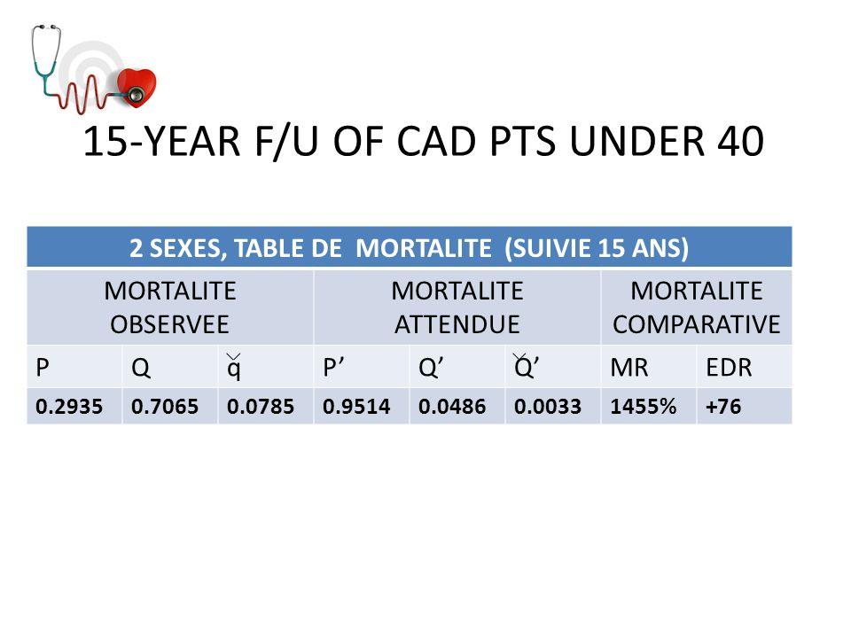15-YEAR F/U OF CAD PTS UNDER 40
