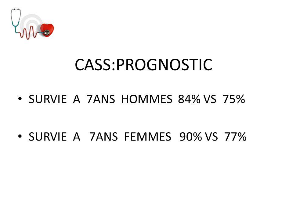 CASS:PROGNOSTIC SURVIE A 7ANS HOMMES 84% VS 75%