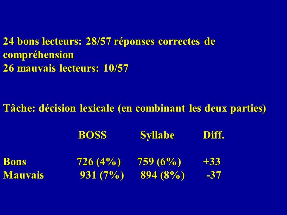 24 bons lecteurs: 28/57 réponses correctes de compréhension 26 mauvais lecteurs: 10/57 Tâche: décision lexicale (en combinant les deux parties) BOSS Syllabe Diff.