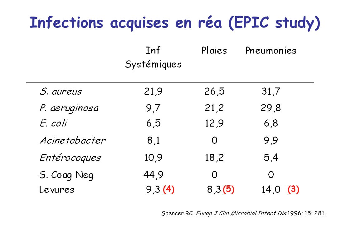 Infections acquises en réa (EPIC study)