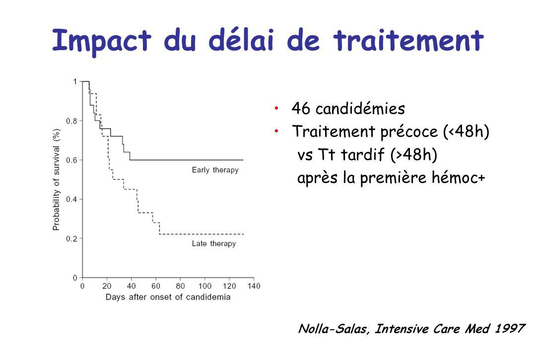 Impact du délai de traitement