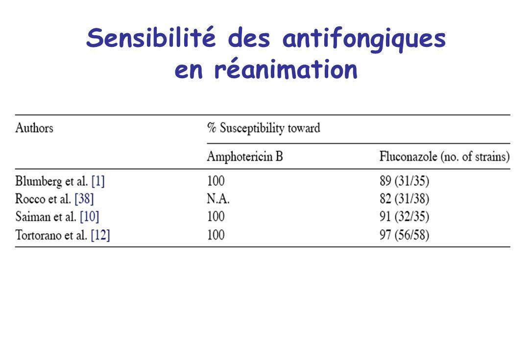 Sensibilité des antifongiques en réanimation