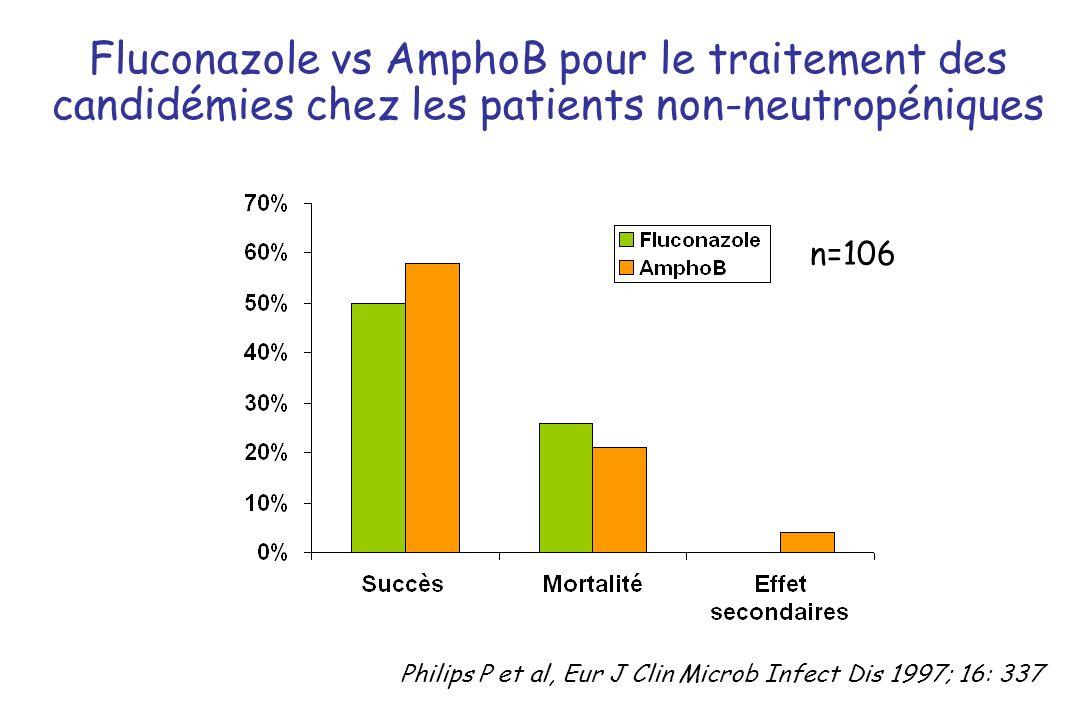 Fluconazole vs AmphoB pour le traitement des candidémies chez les patients non-neutropéniques