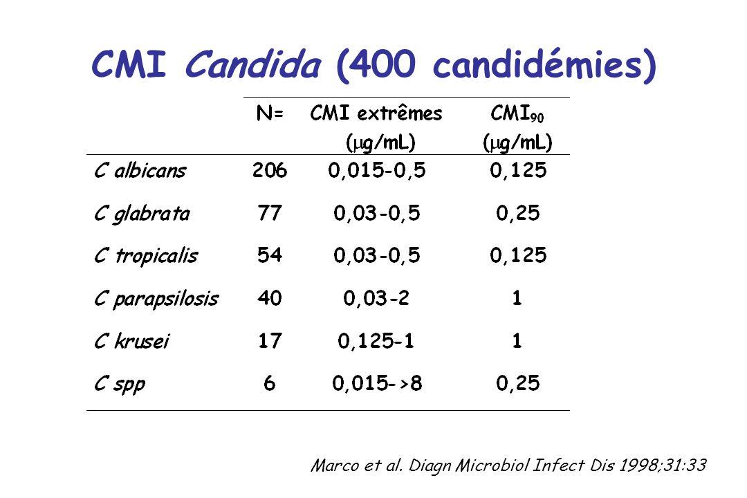 CMI Candida (400 candidémies)