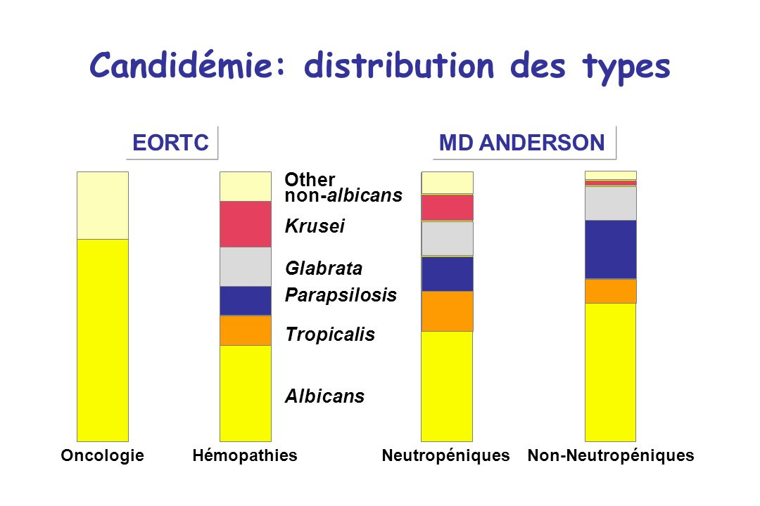 Candidémie: distribution des types