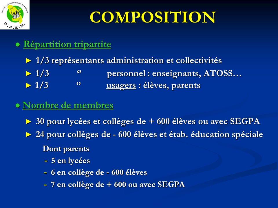 COMPOSITION ● Répartition tripartite ● Nombre de membres