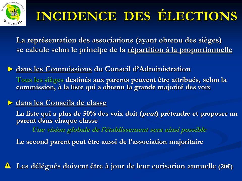 INCIDENCE DES ÉLECTIONS
