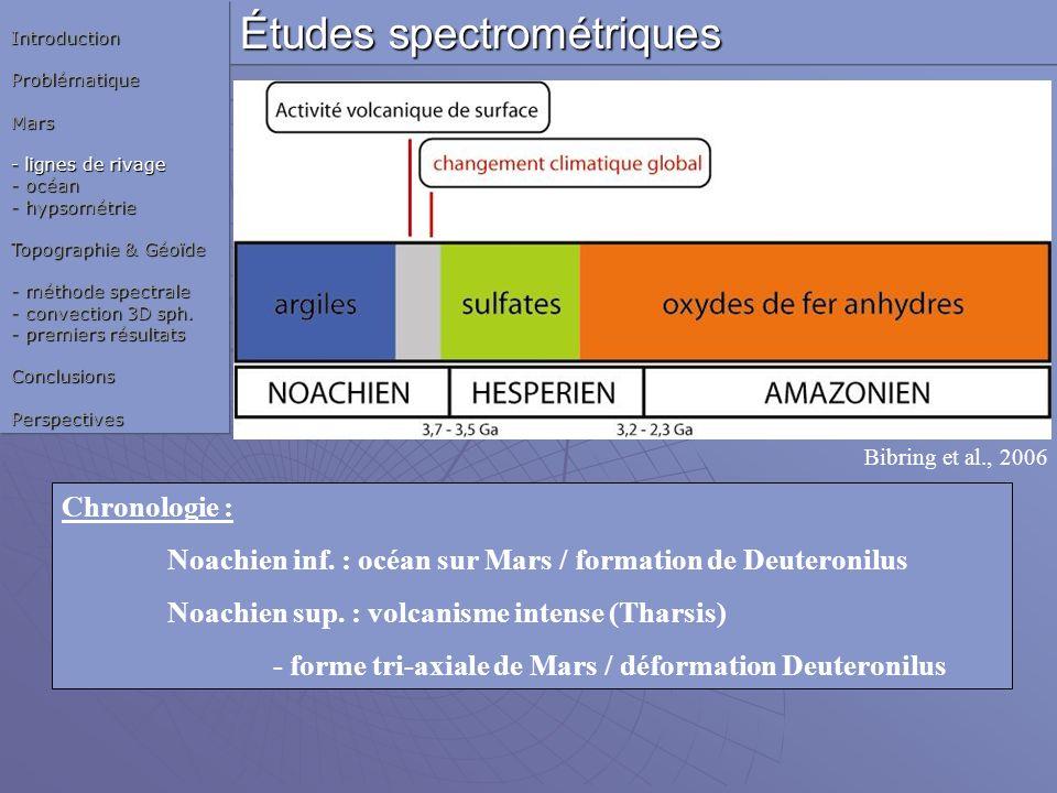 Études spectrométriques
