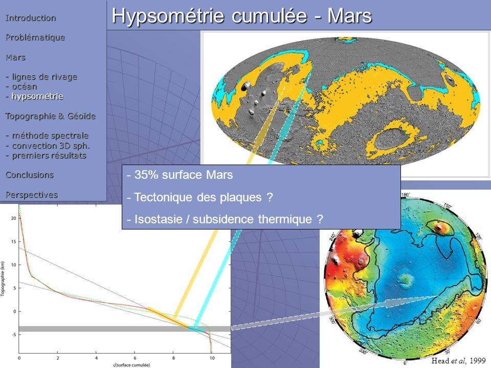 Hypsométrie cumulée - Mars