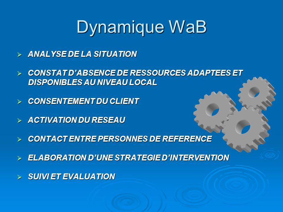 Dynamique WaB ANALYSE DE LA SITUATION