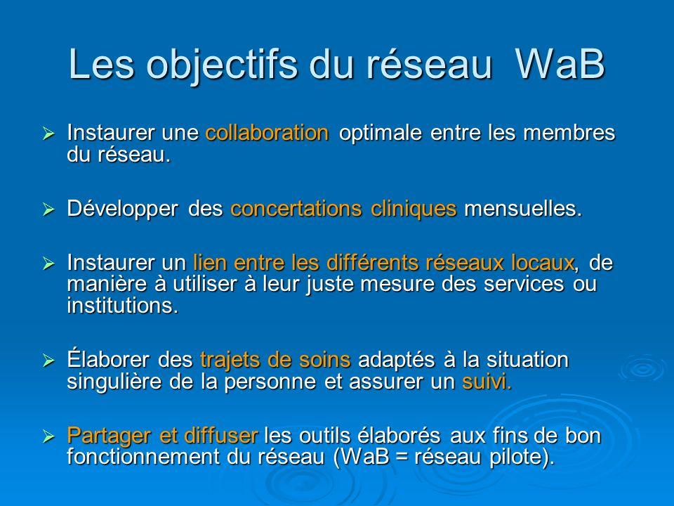 Les objectifs du réseau WaB