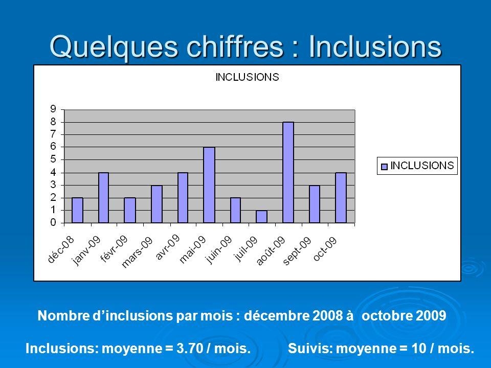 Quelques chiffres : Inclusions