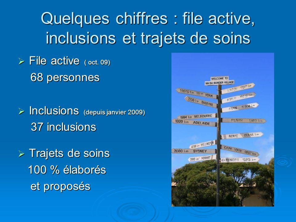 Quelques chiffres : file active, inclusions et trajets de soins