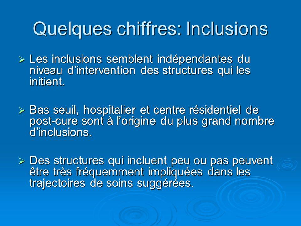 Quelques chiffres: Inclusions