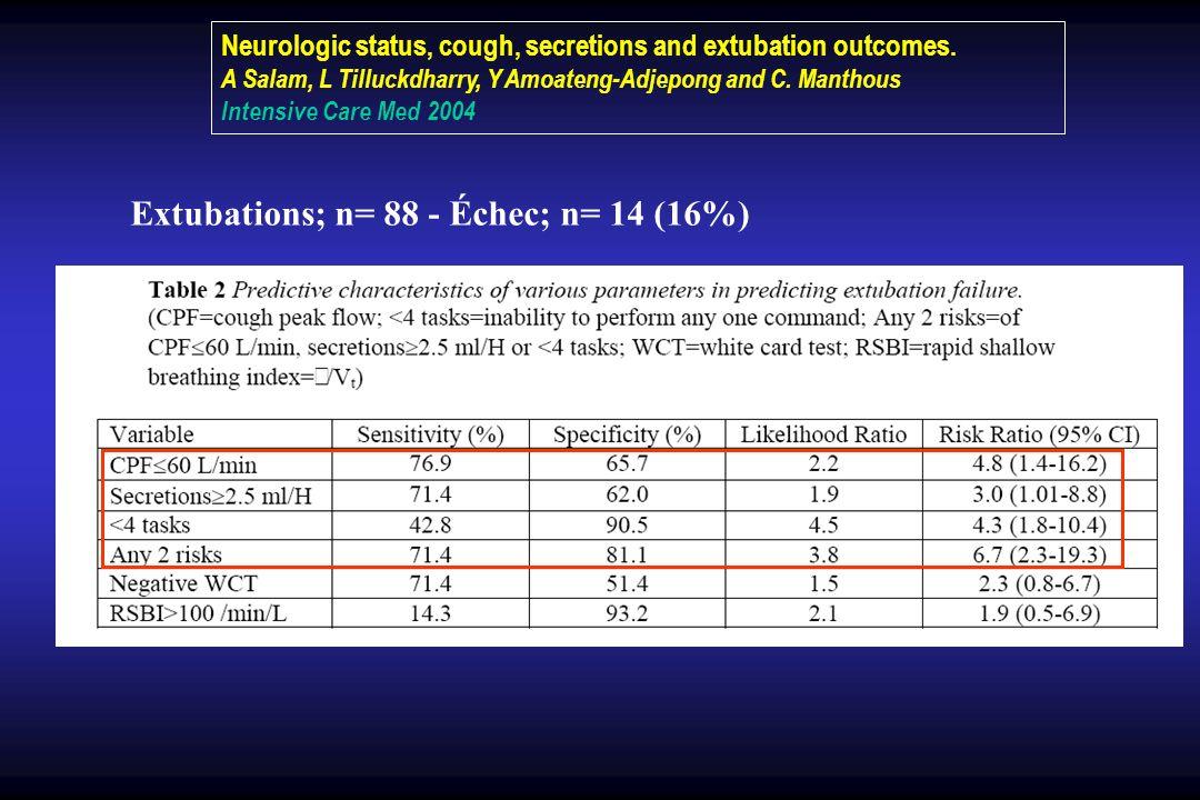 Extubations; n= 88 - Échec; n= 14 (16%)
