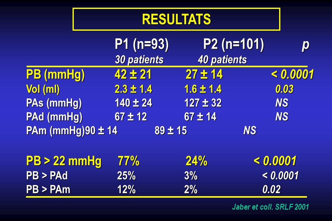 RESULTATS PB (mmHg) 42 ± 21 27 ± 14 < 0.0001