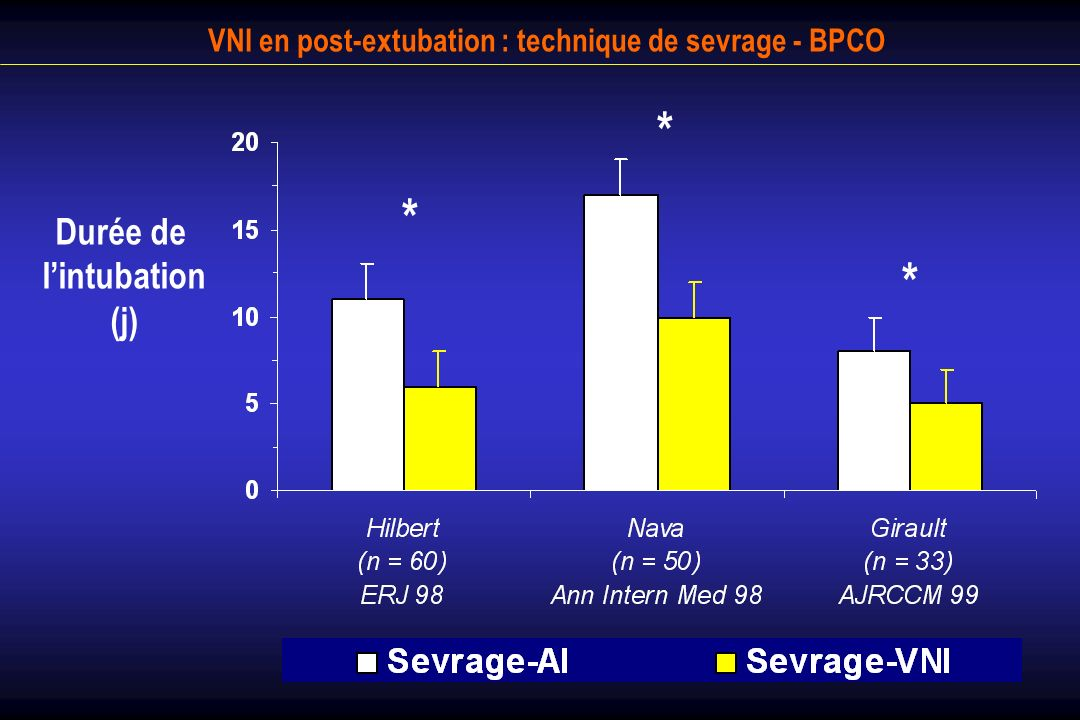 VNI en post-extubation : technique de sevrage - BPCO