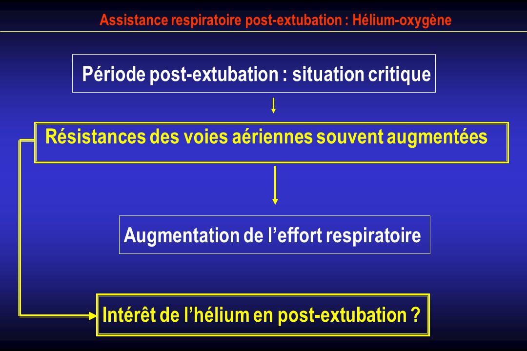 Assistance respiratoire post-extubation : Hélium-oxygène